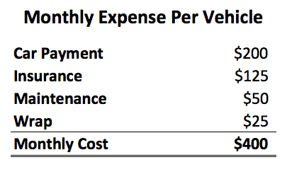 monthlyexpensepervehicle