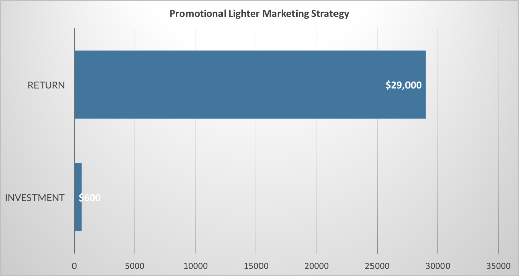 promotional lighter marketing strategy